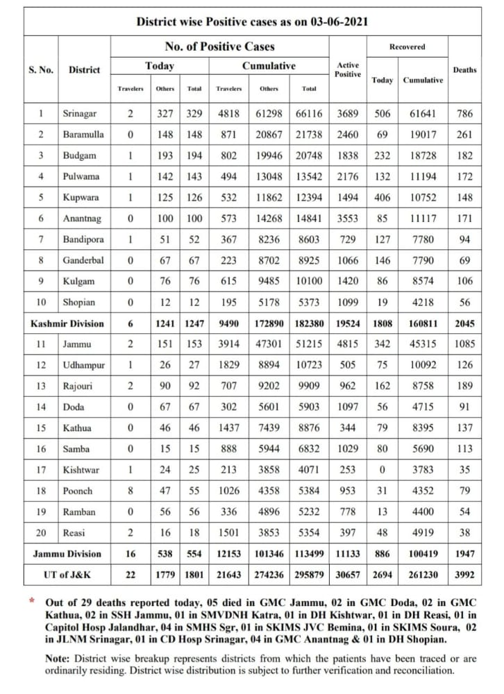 J&K Reports 1801 Fresh Covid-19 Cases, 29 Deaths