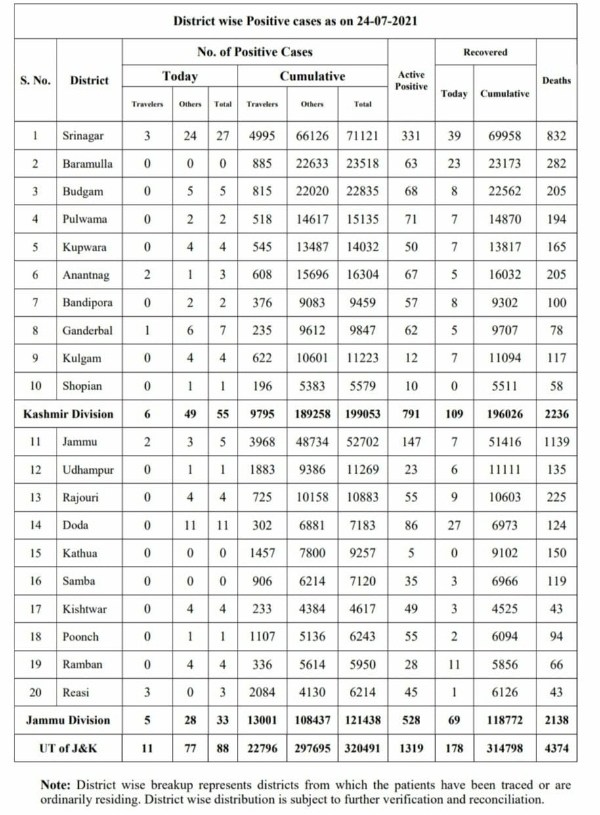 Jammu and Kashmir reported 88 new covid-19 cases even as there was No death due to the Virus