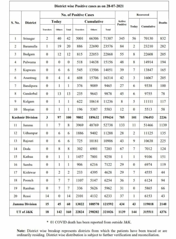 Jammu and Kashmir reported 160 new covid-19 cases even as one person succumbed