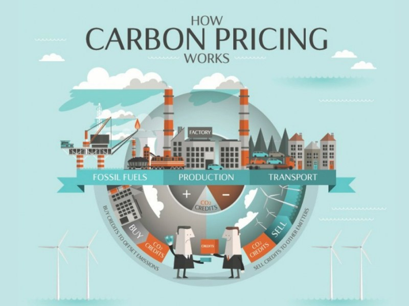 Can Carbon Pricing Reduce CO2 Emissions?