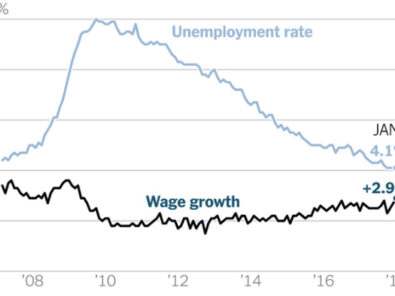 Unemployment is Down - Why Aren't Wages Up?