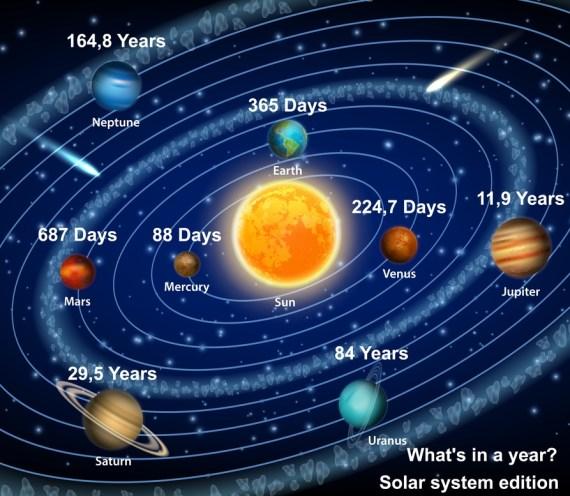 107036429 solar system planets orbital p