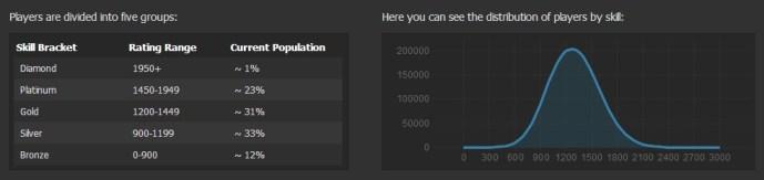 Dotabuff Rating Player Distribution
