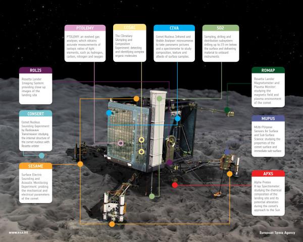 Rosetta Philae Lander