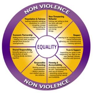 equality-wheel-122
