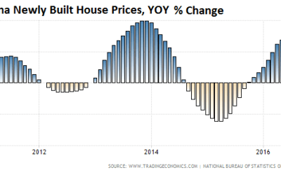 Another Big Central Bank Warns on Housing Bubble…