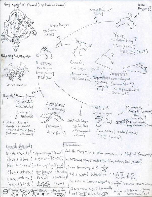 professor_namia_notes