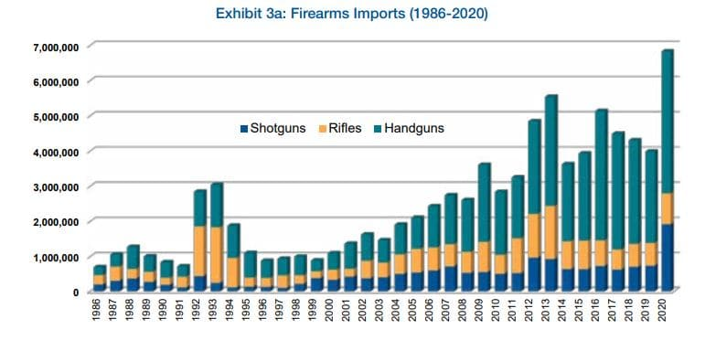 Firearm Imports by year