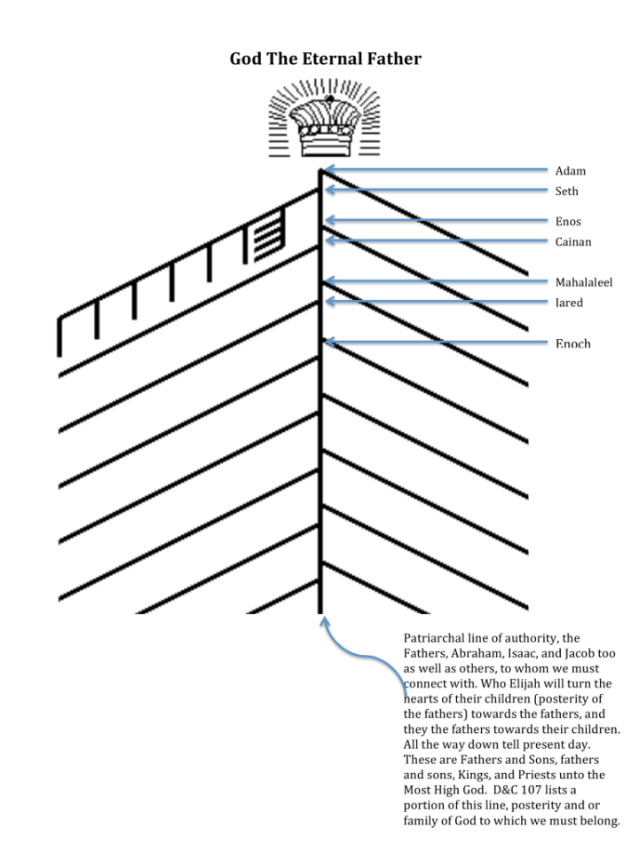 Diagram of the kingdom of heaven on earth or family of God