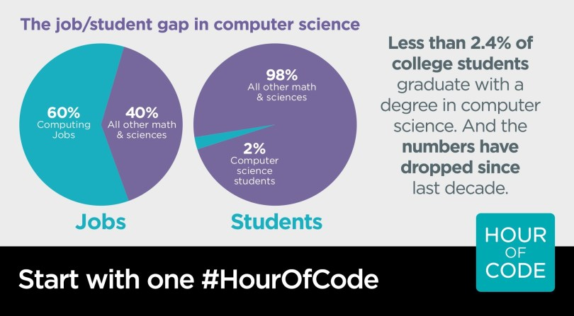 The Job / Student Gap in Computer Science