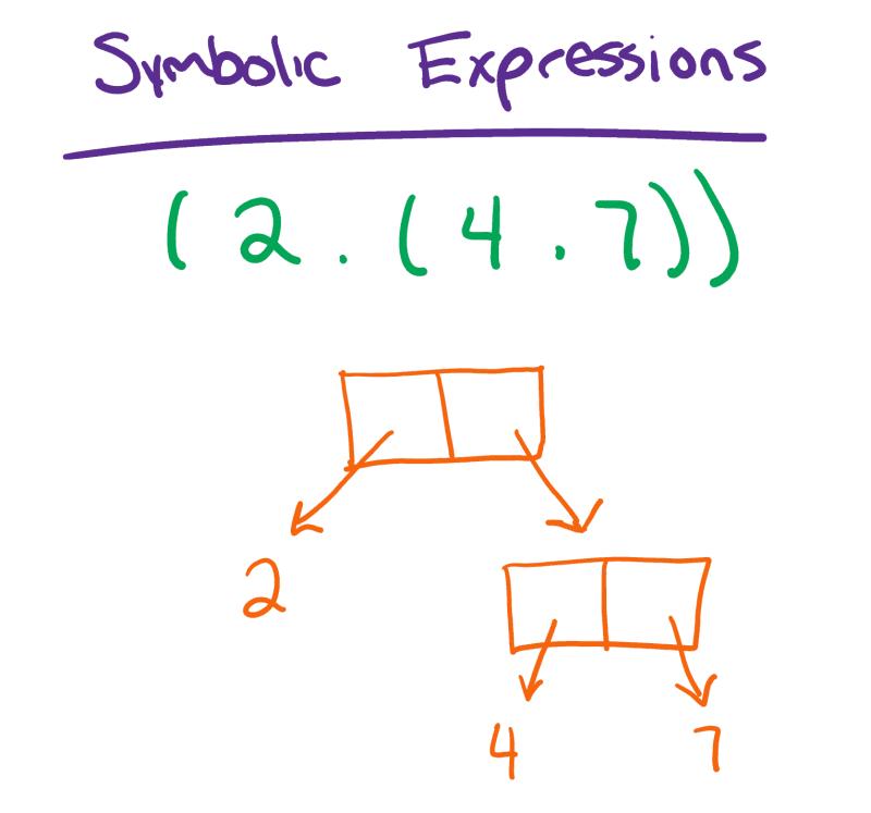 Symbolic Expressions Diagram