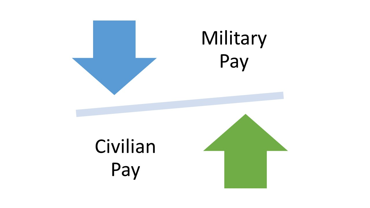 Opportunity Cost of Military Orders