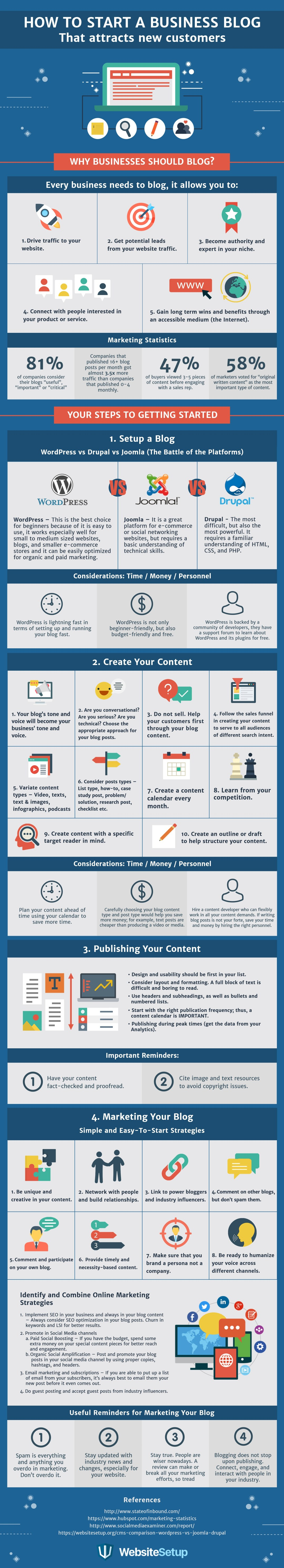business blog infographics