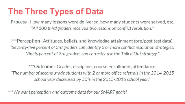 The three types of data and examples for Process, perception and outcome data