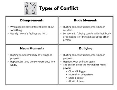 Types of Conflict reproducible anchor chart