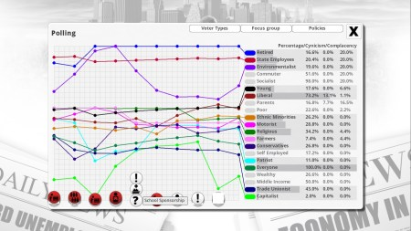 Honestly, the graphs are better than ever in Democracy 3