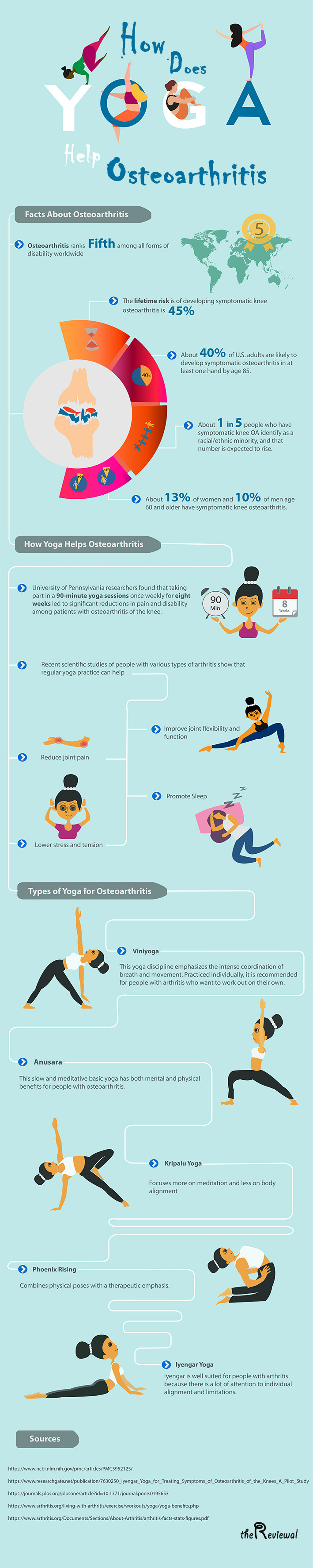 Can Yoga Help You Combat the Effects of Osteoarthritis? -Gentle yoga can help fight your osteoarthritis pain, but start slow, flowing from one pose to the next. Even small simple movement can help your joints. #yoga #osteoarthritis #pain #osteoarthritispain #painremedies #painrelief