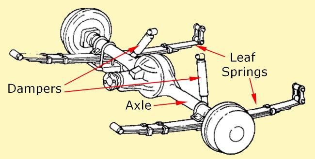 type of suspensions