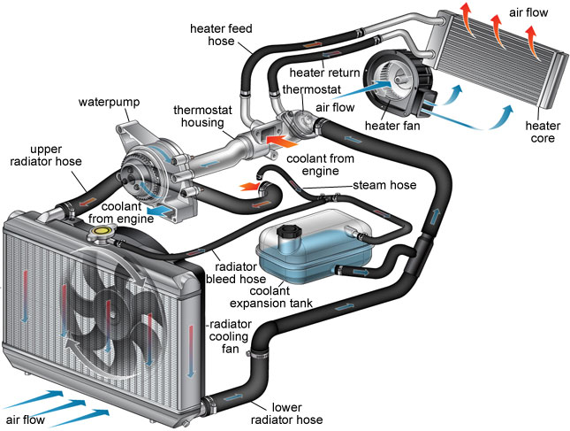 Car Cooling System >> Car Cooling System Reviewstories