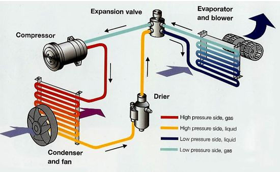 How does Car Air Conditioner work
