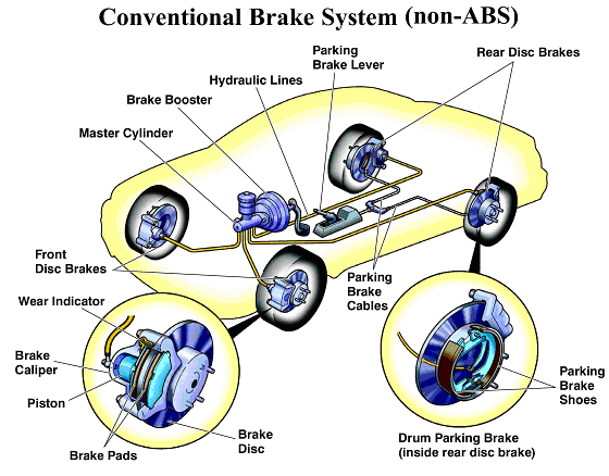 braking system in cars reviewstories. Black Bedroom Furniture Sets. Home Design Ideas