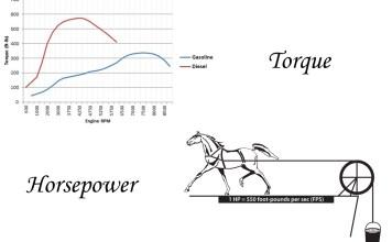 horsepower&torque
