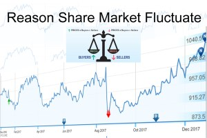 Share-Market-Fluctuate
