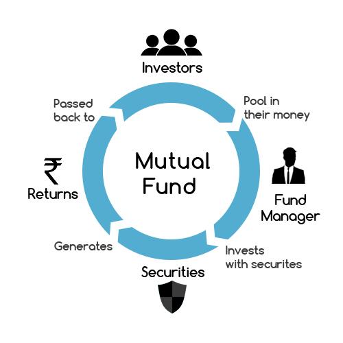 Securities Market Types Stock