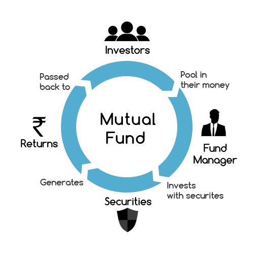 what is mutual fund and how to invest ndash reviewstories robot process diagram #10
