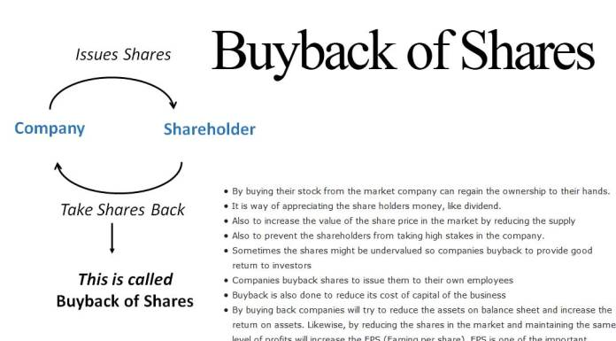 buyback-of-shares