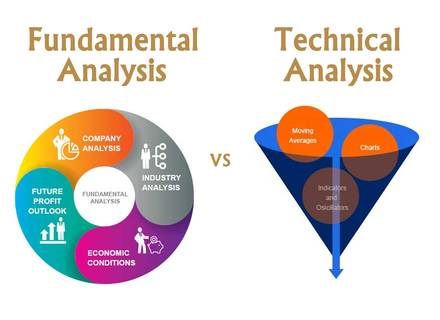 Difference between Fundamental Analysis and Technical