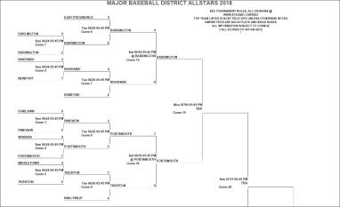 d2 districts