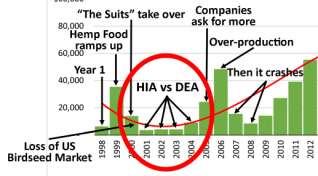 Is HIA's 21-Year War on U.S. Hemp Finally Ending?