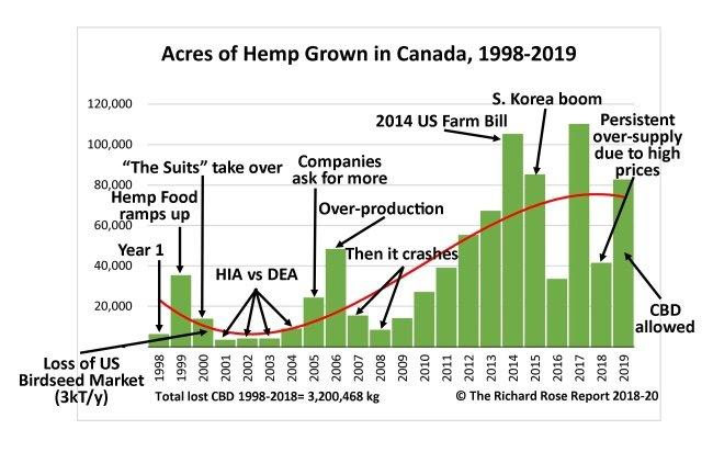 2001: DEA Legalizes Hemp Products, HIA Sues to Stop It