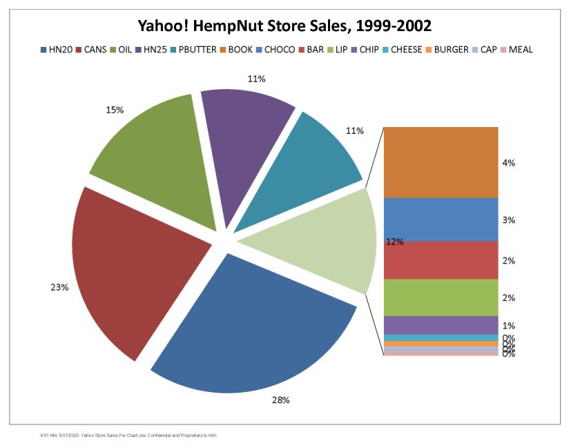 1999: First Online Hemp Store