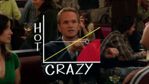 Barney's HOT/CRAZY scale