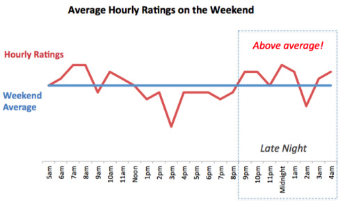 Average Hourly Ratings On The Weekend