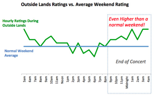 Outside Lands Ratings vs Average Weekend Rating