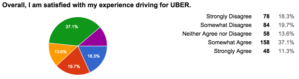 Overall, I am satisfied with my experience driving for UBER.