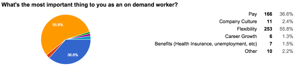 What's the most important thing to you as an on demand worker?