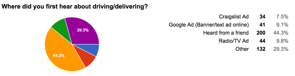 Where did you first hear about driving:delivering?