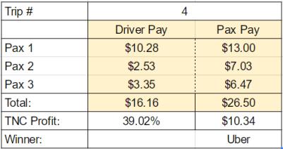 Uberpool pay
