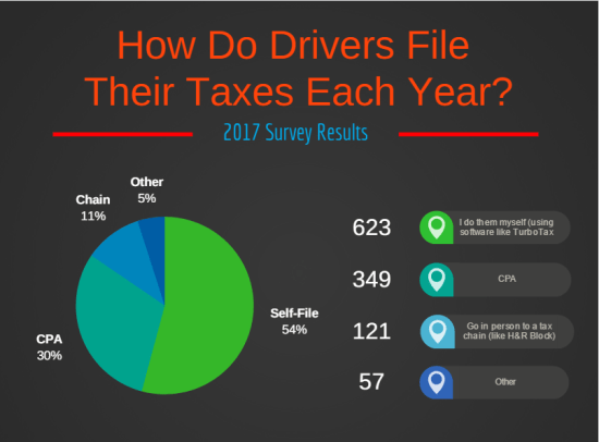 Uber Drivers - How To Calculate Your Taxes Using TurboTax
