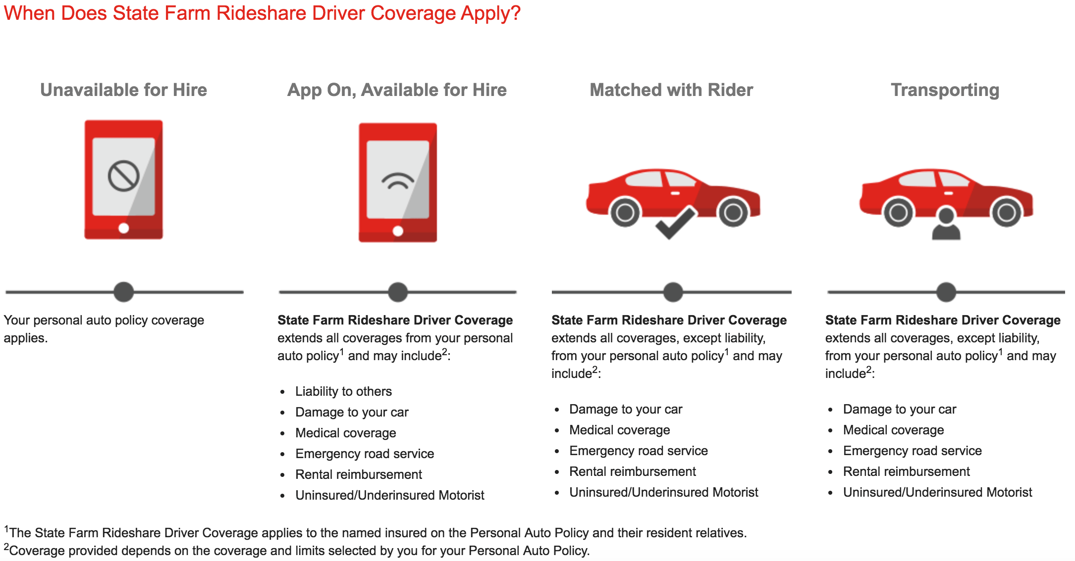 State Farm Insurance >> How Does State Farm Rideshare Insurance Work