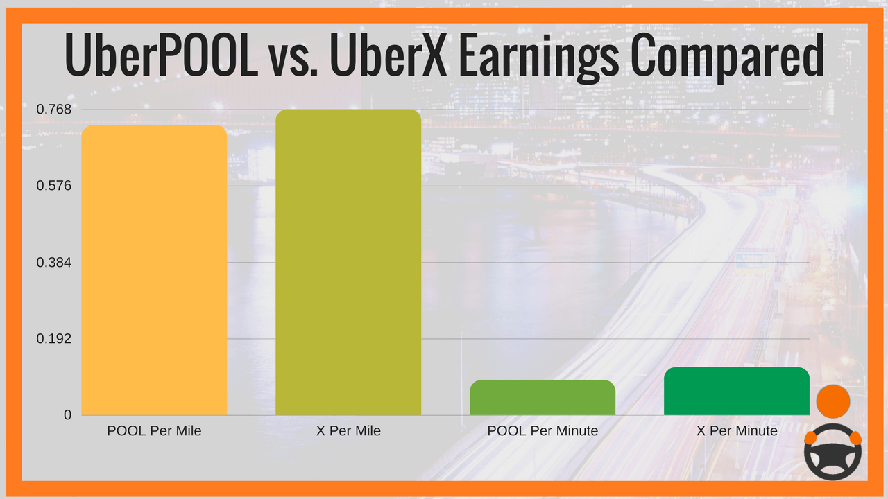 Grading Uber on Their 180 Days of Change