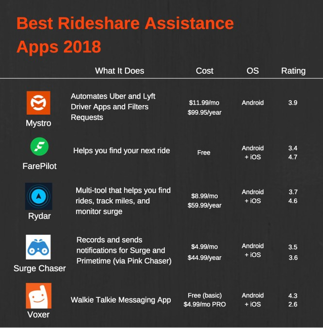 Star ratings from each rideshare app on the app store