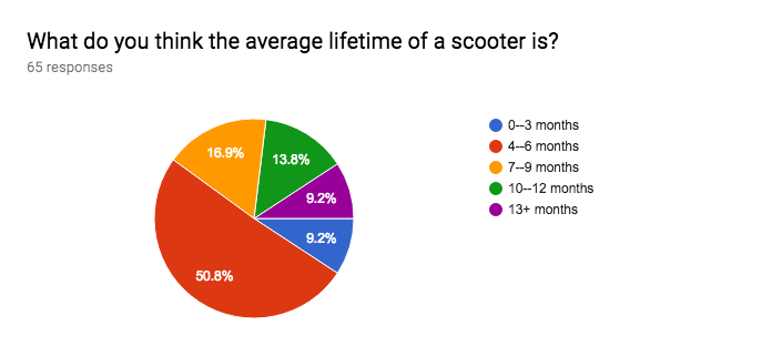 Forms response chart. Question title: What do you think the average lifetime of a scooter is?. Number of responses: 65 responses.