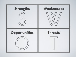 SWOT Analysis Matrix