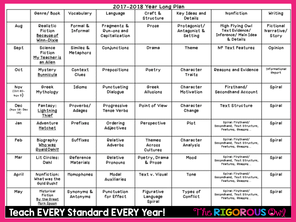 Teach Every Standard Every Year with our Year Long Plan!