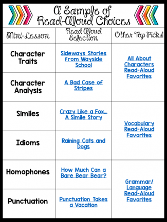 A Sample of Read-Aloud Choices